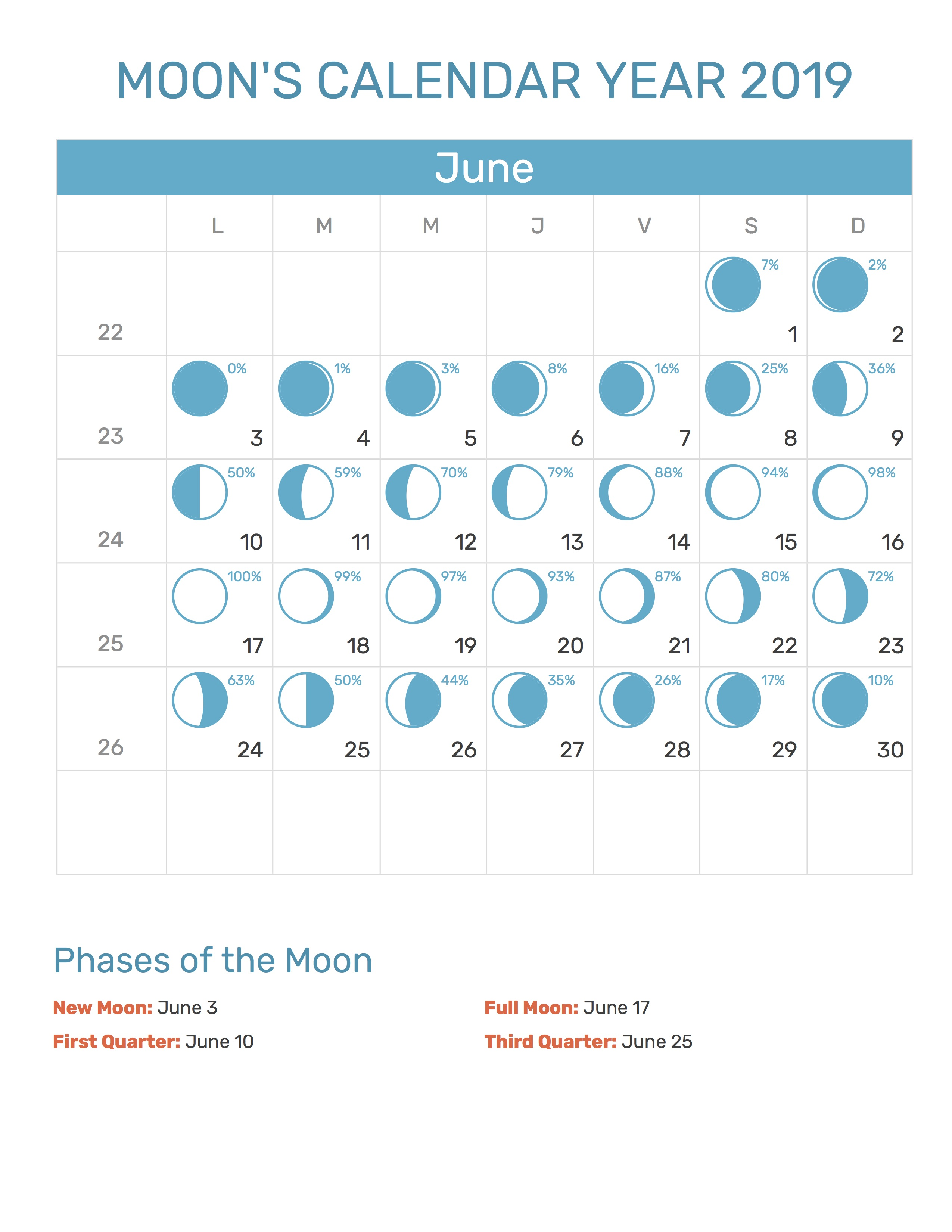New Moon June 2019 Moon's Calendar June 2019
