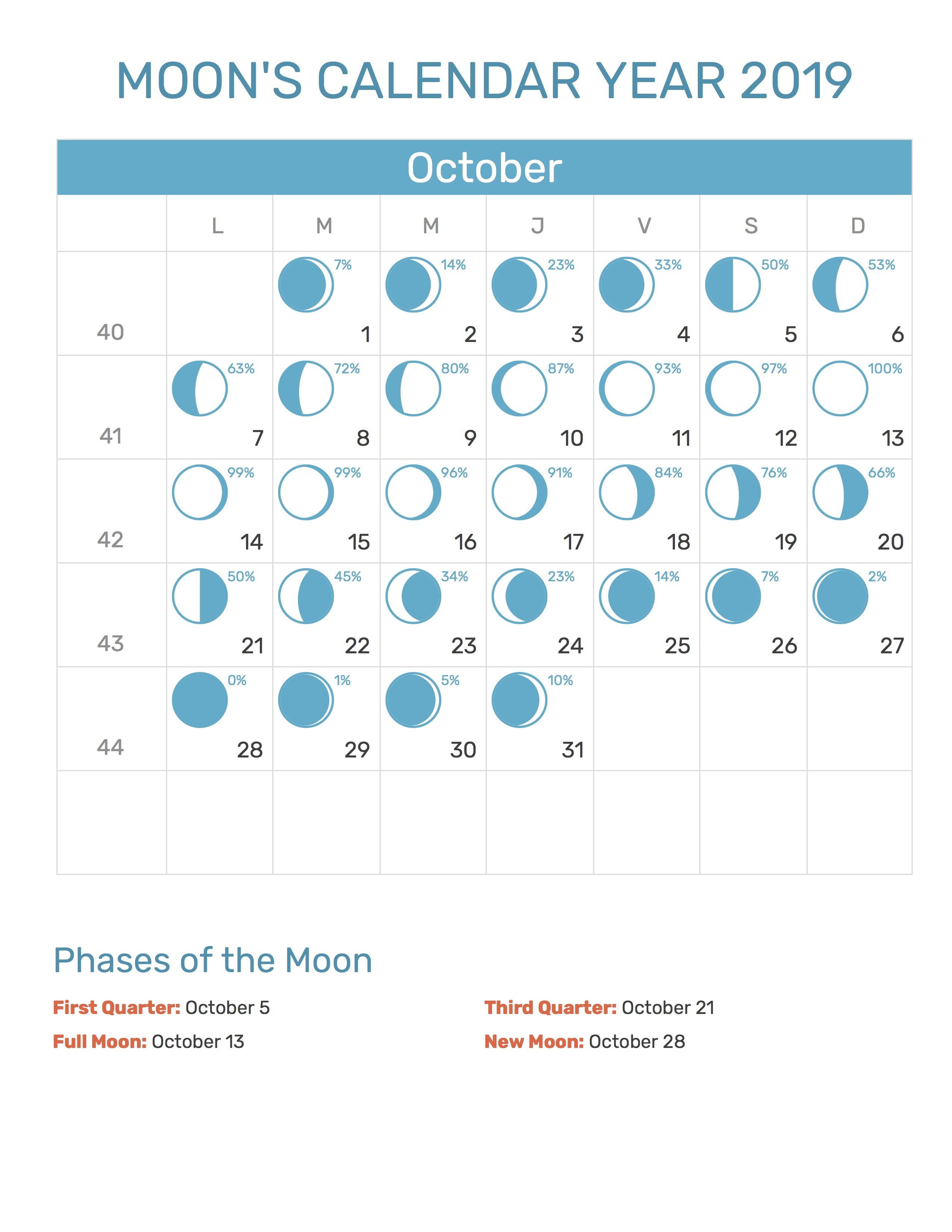Moon's Calendar October 2019