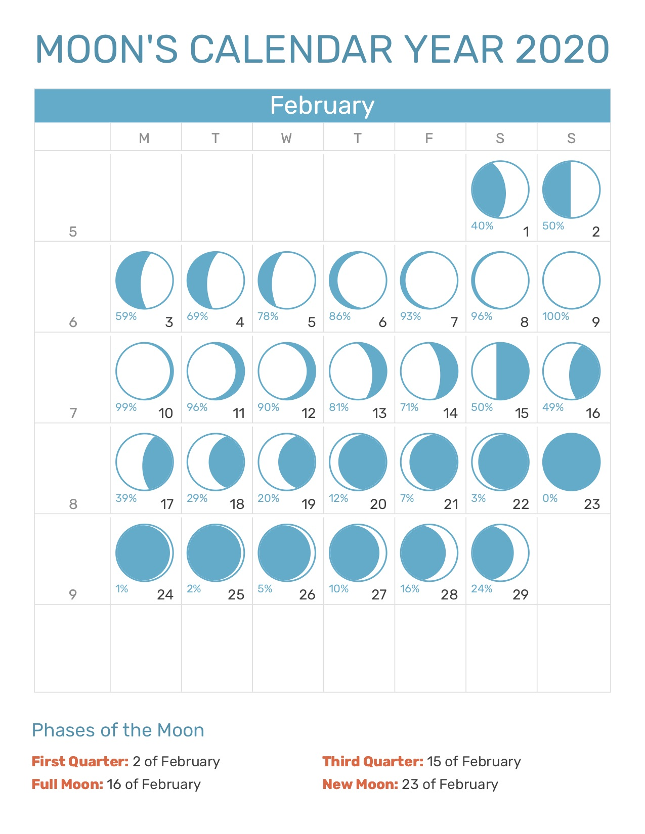 January New Moon 2020 Moon's Calendar January 2020