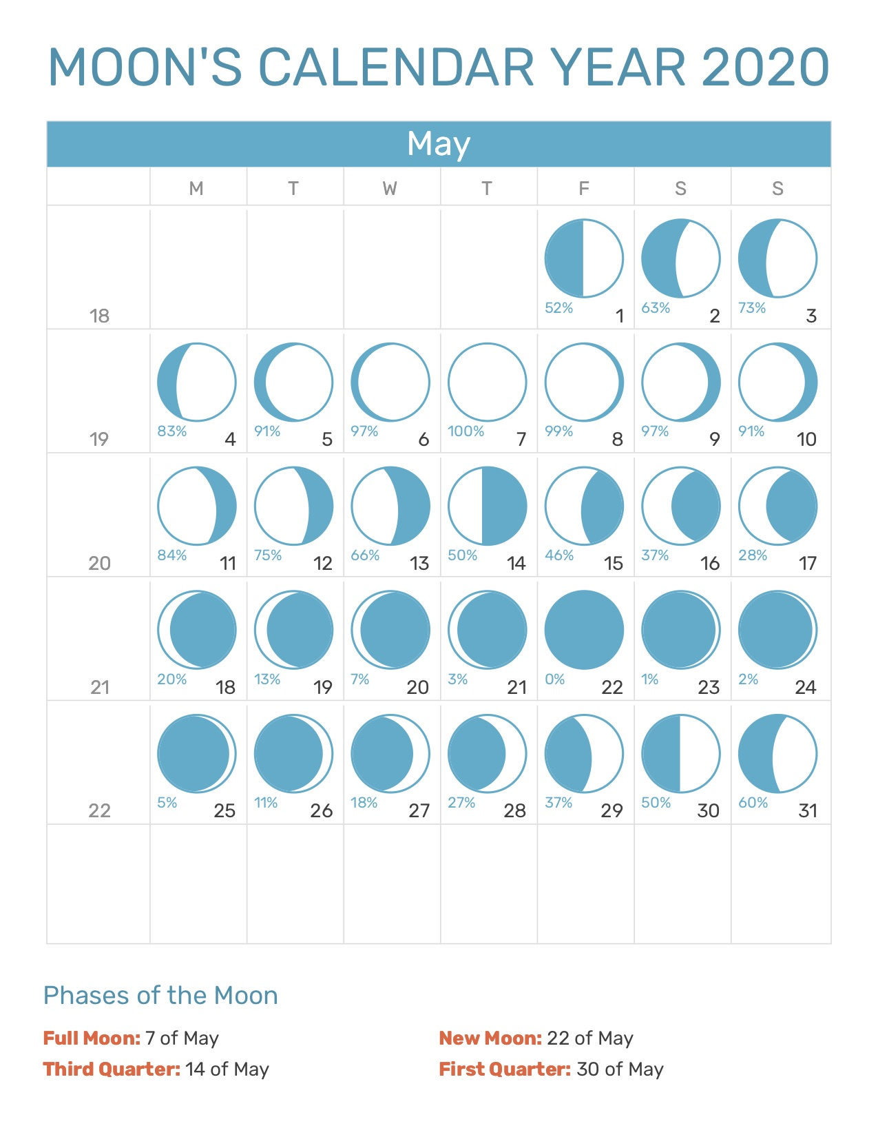 Moon Calendar May 2020 Moon's Calendar May 2020