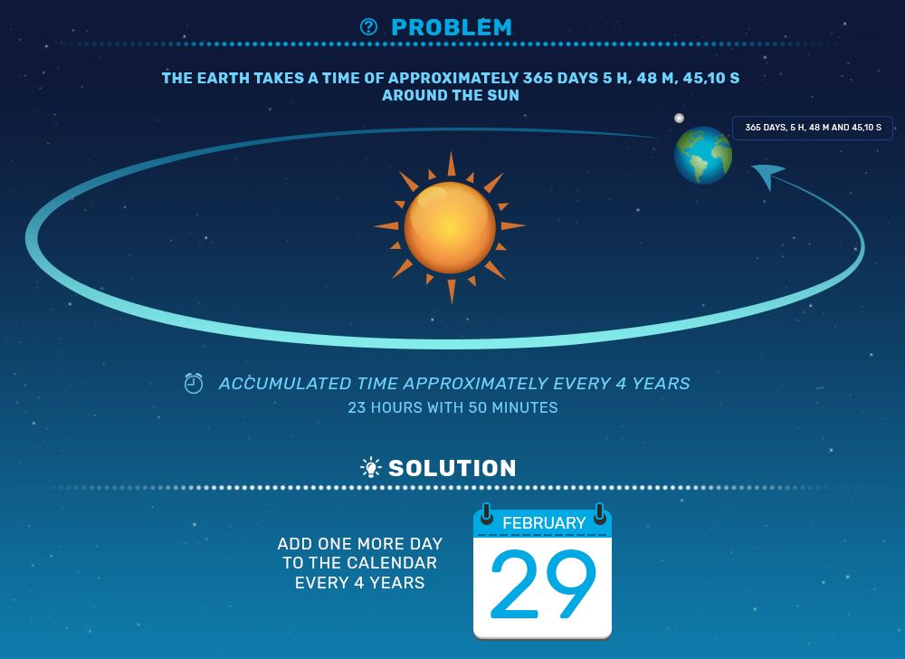 Infographics about leap year