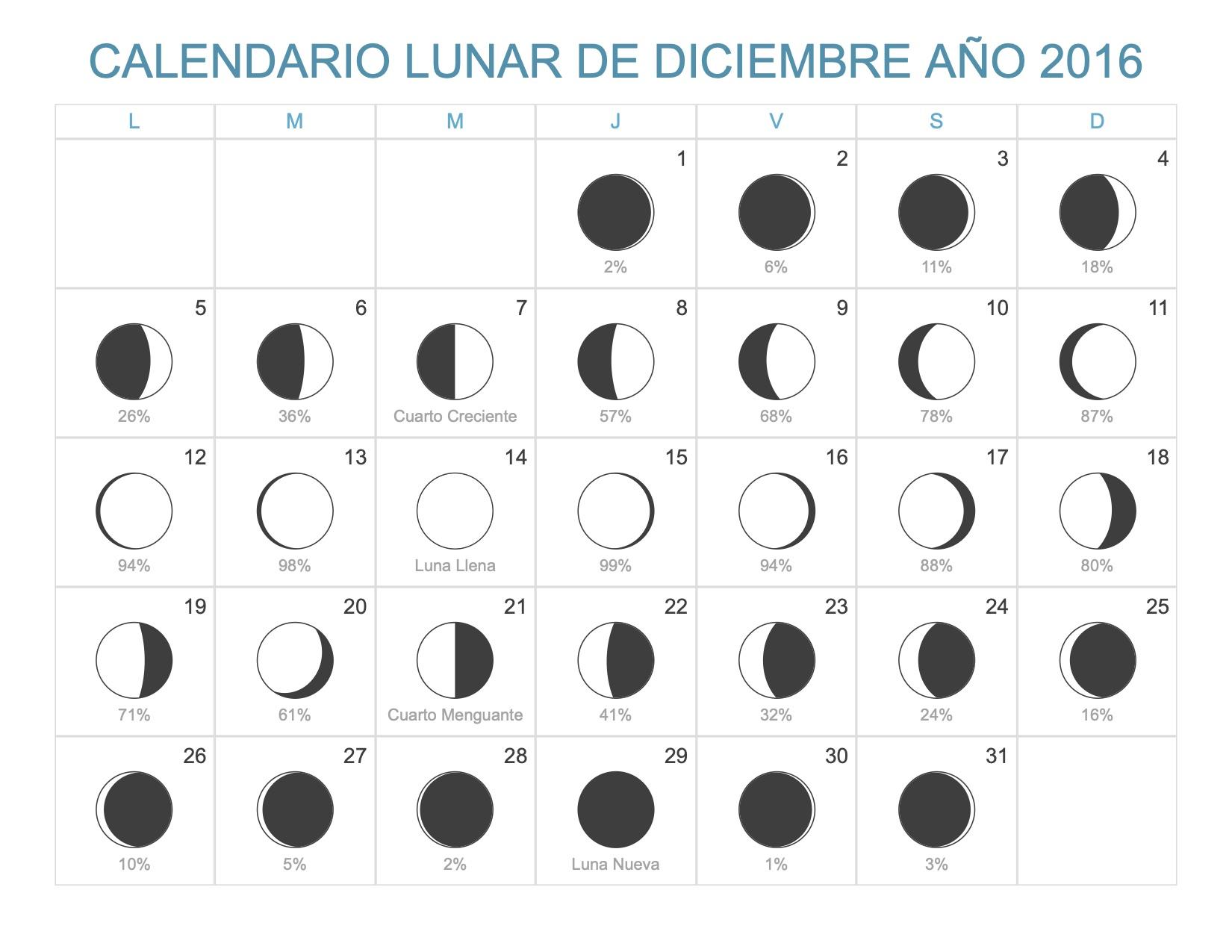 Calendario Lunar Diciembre 2016