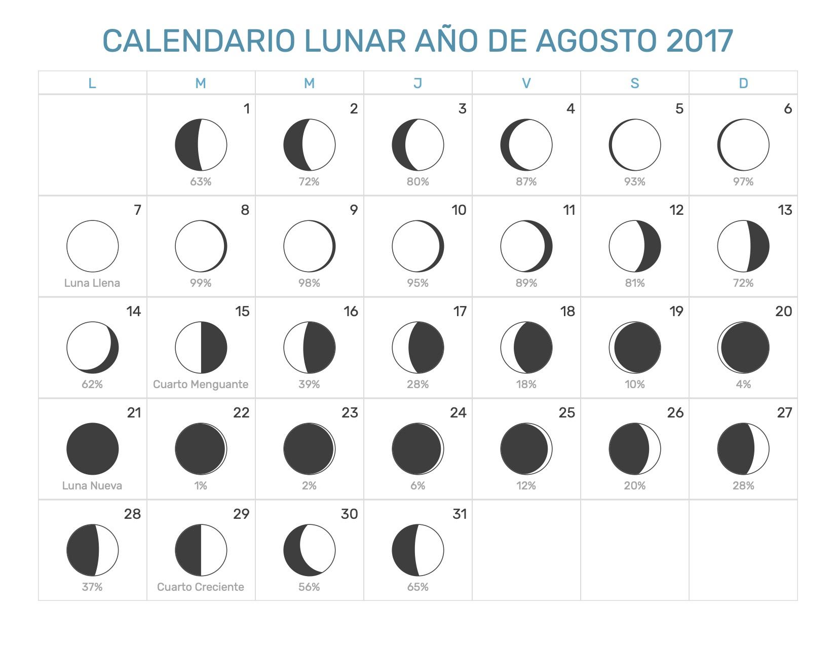 Calendario lunar agosto 2017 for Almanaque lunar 2017