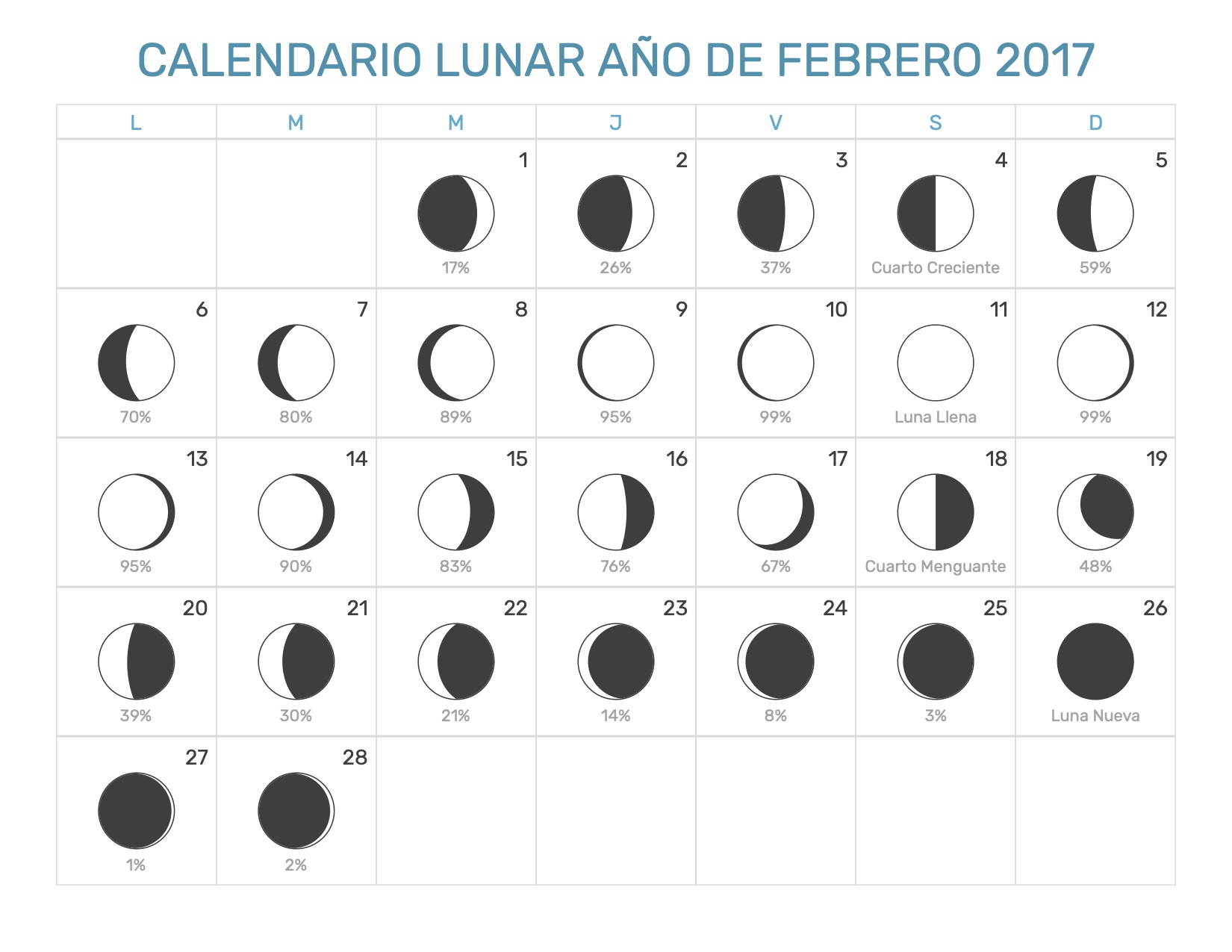 Calendario Lunar Febrero 2020.Calendario Lunar Febrero Ano 2017 Fases Lunares