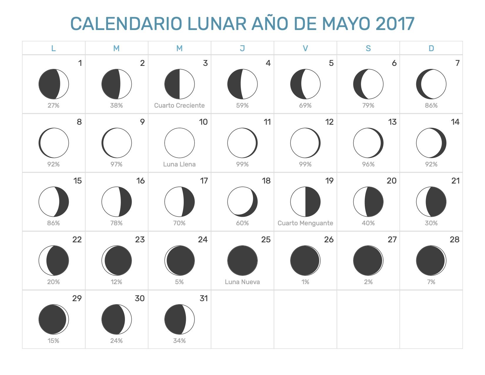 calendario lunar mayo 2017 On calendario lunar mayo