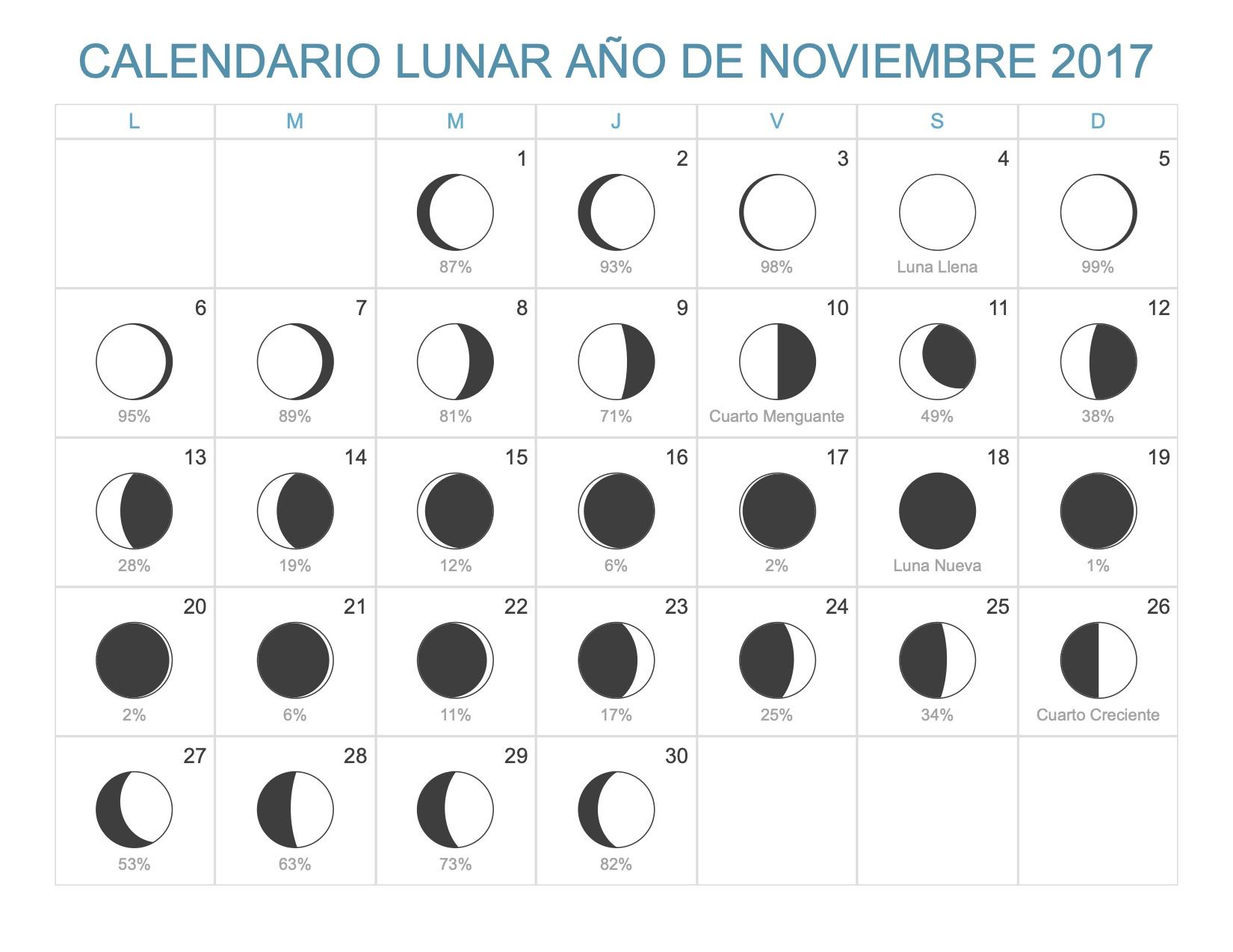 Calendario lunar noviembre 2017 for Almanaque lunar 2017