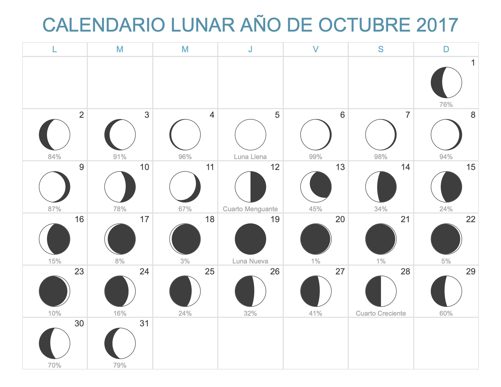 Calendario lunar octubre 2017 for Fase lunar octubre 2016