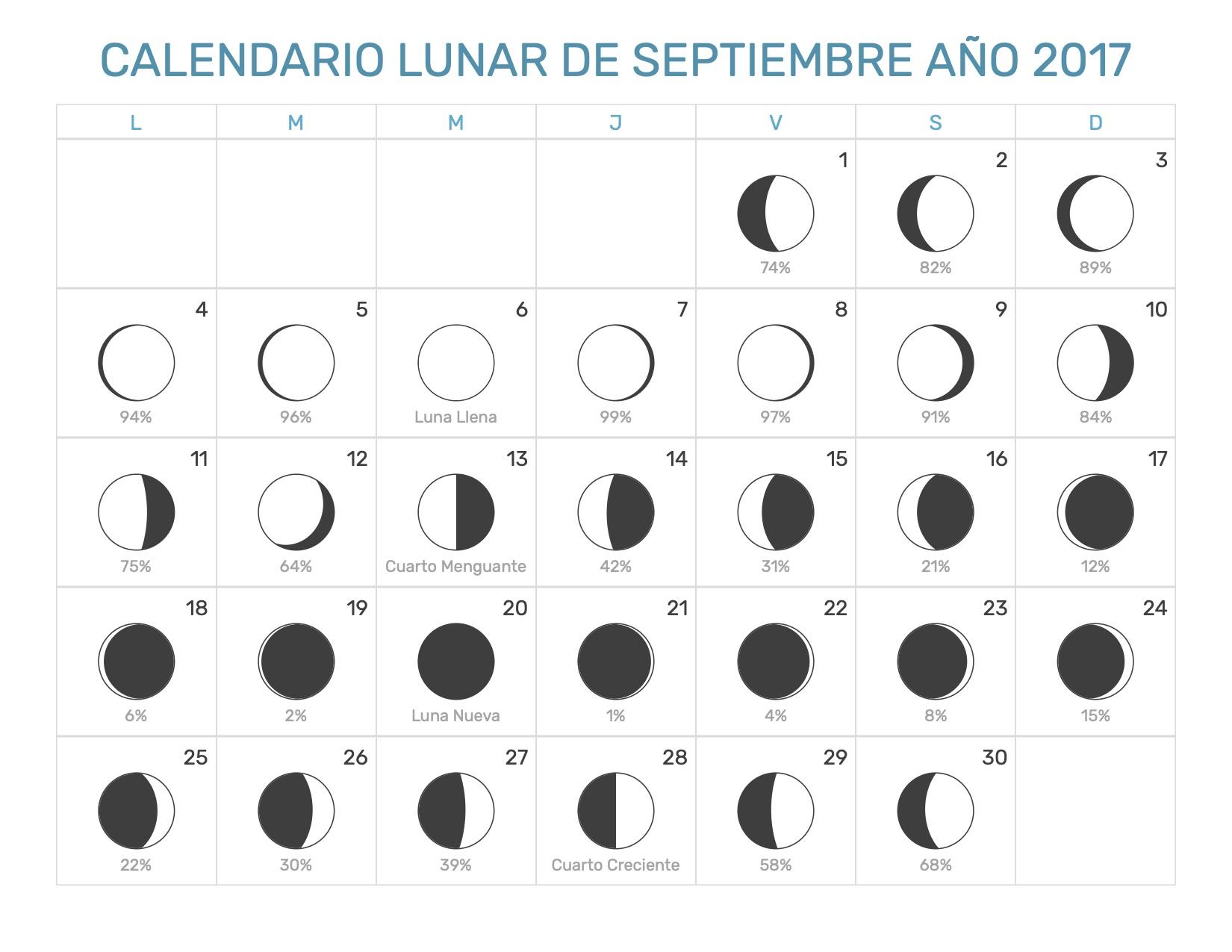 Calendario lunar septiembre 2017 Calendario 2017 con lunas
