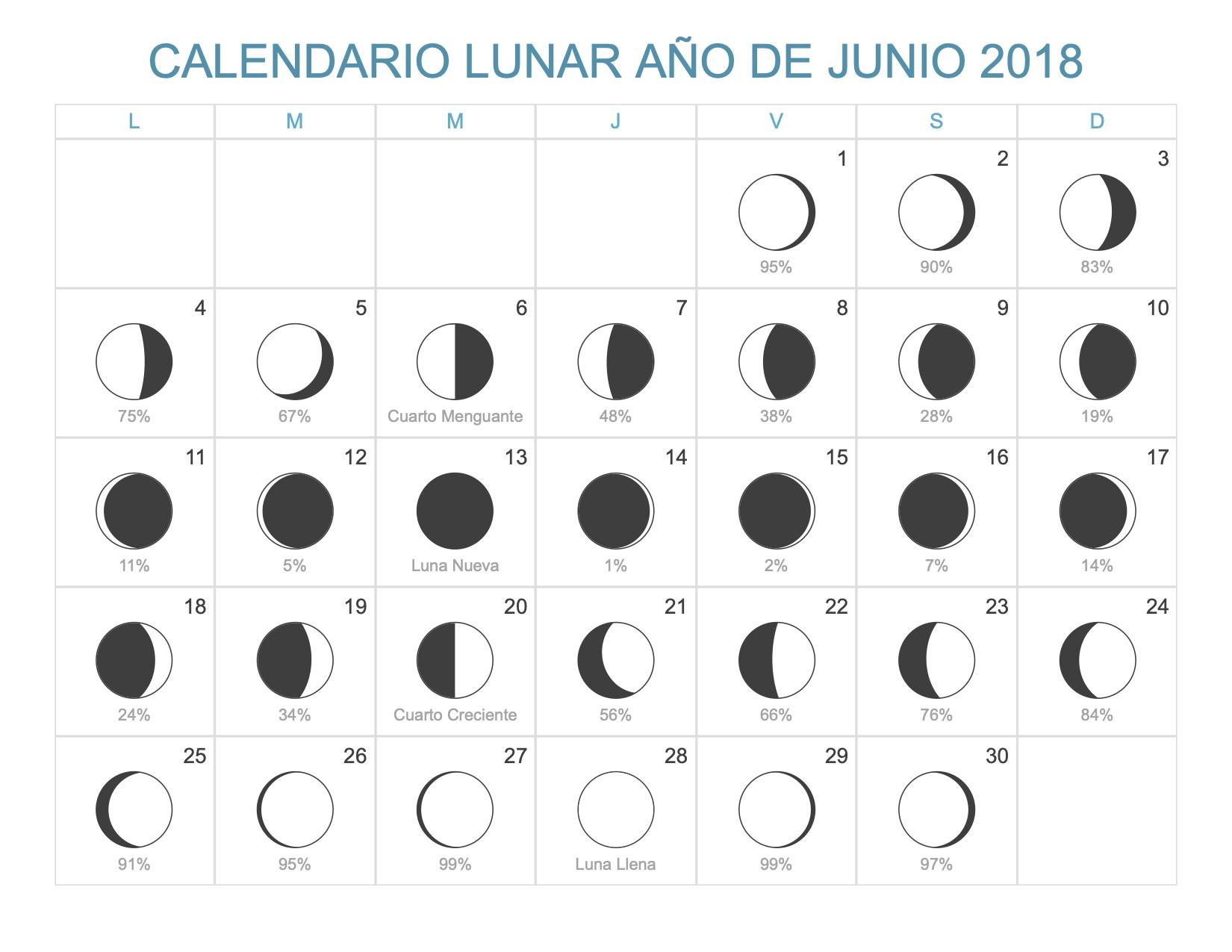 Calendario lunar junio 2018 for Calendario lunar mayo
