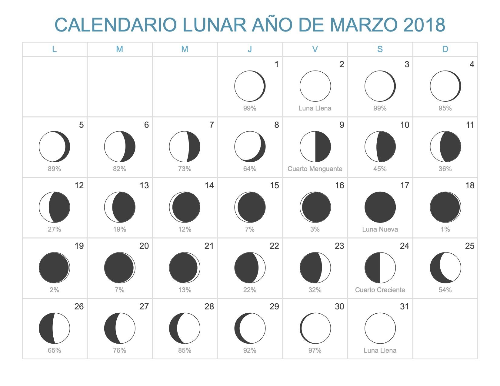 Calendario Lunar Marzo 2018