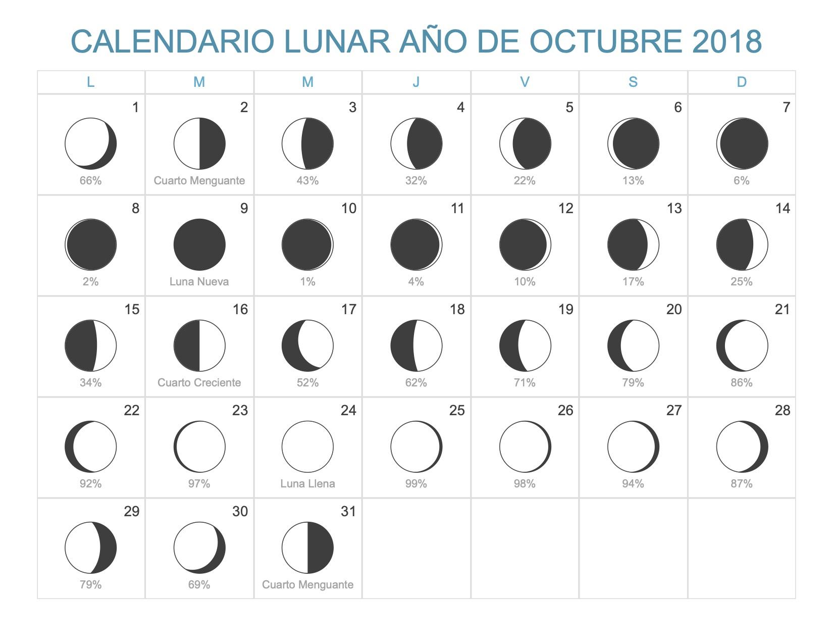 Calendario de octubre 2018 para imprimir Fase lunar octubre 2016