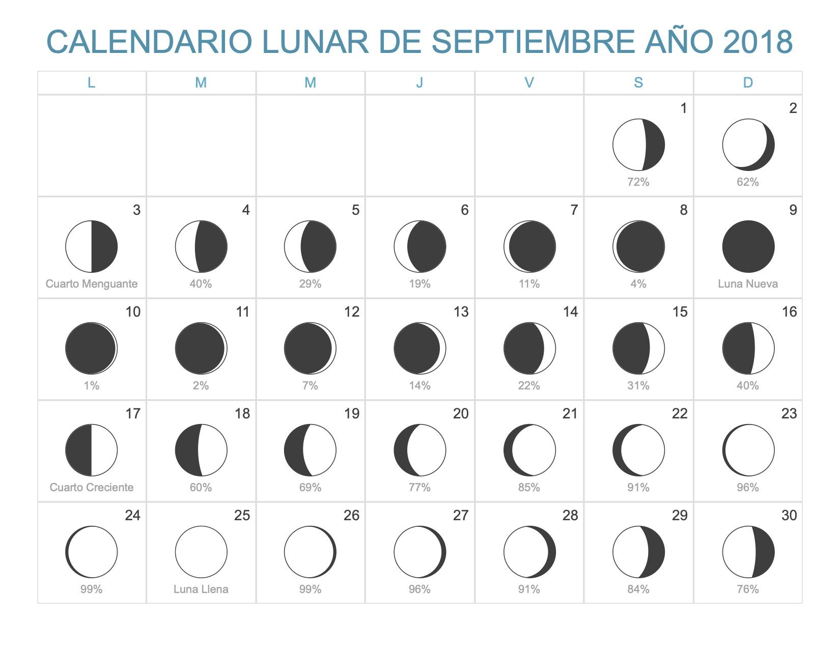 Calendario Lunar Septiembre 2018