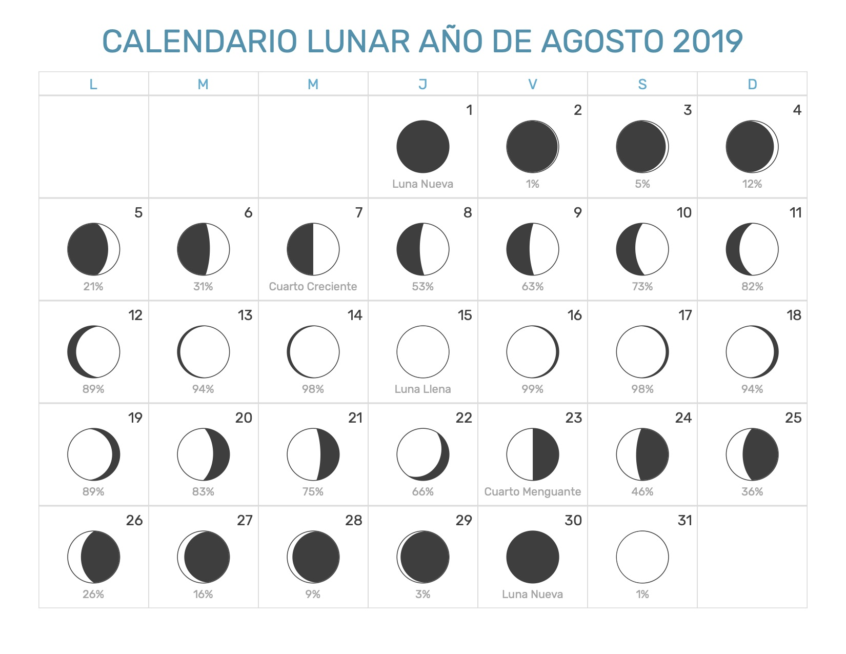 Calendario De Agosto 2019 Chile.Calendario Lunar Agosto Ano 2019 Fases Lunares