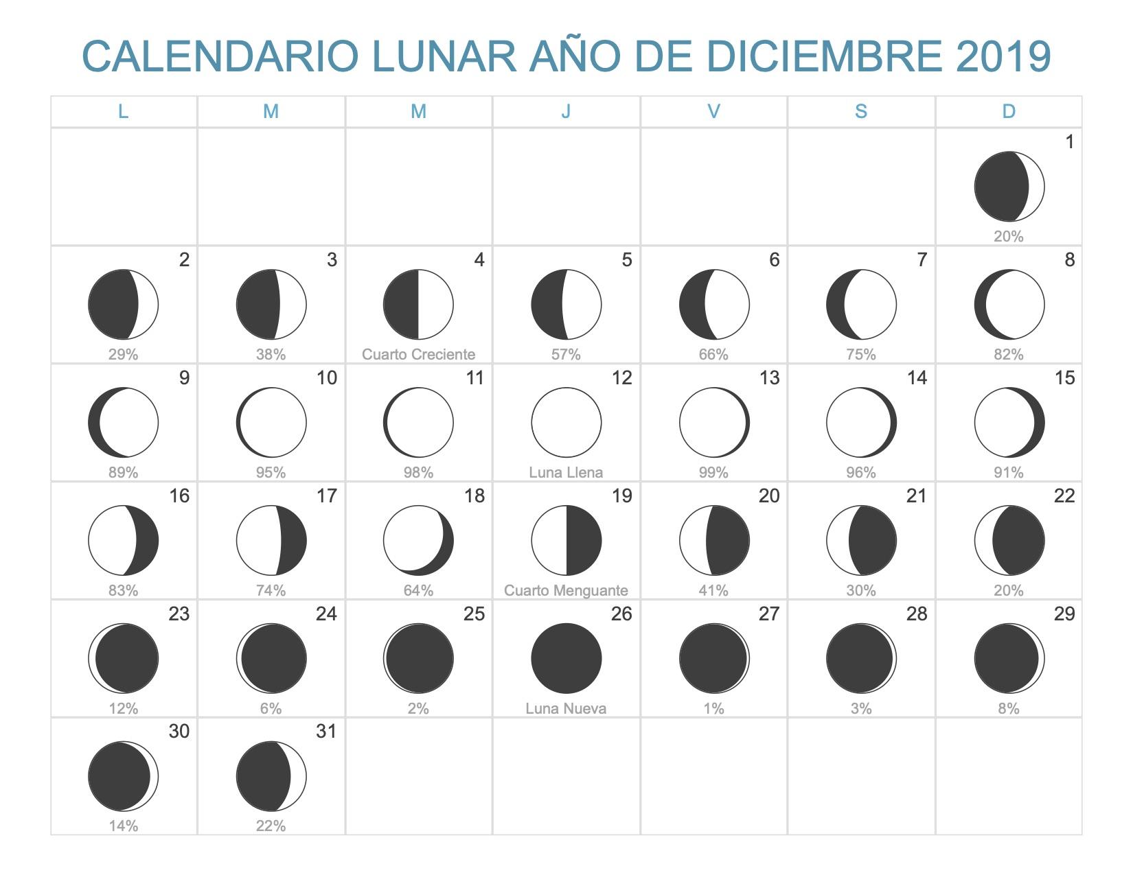 Calendario Diciembre 2019 Para Imprimir Argentina.Calendario Lunar Diciembre Ano 2019 Fases Lunares