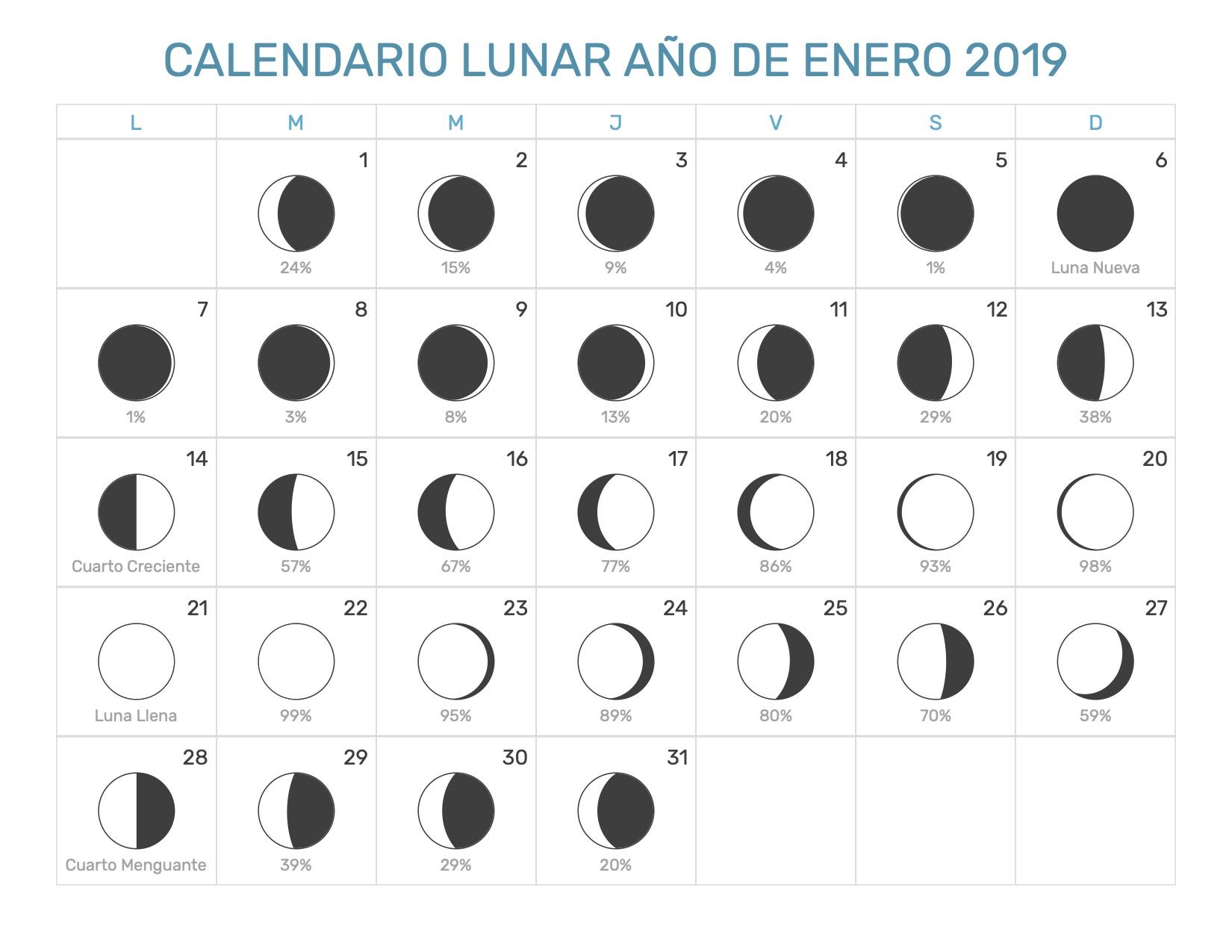 Calendario Lunar Enero Año 2019 Fases Lunares
