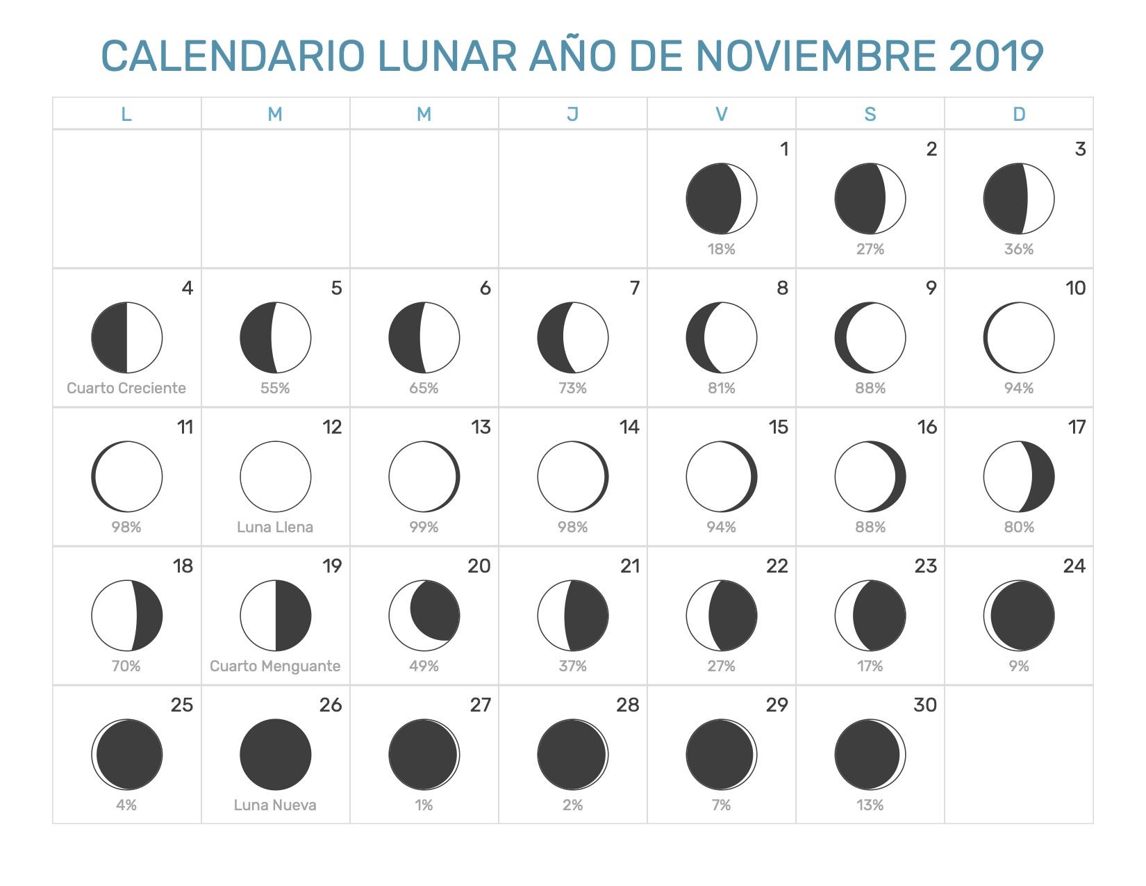 Calendario Noviembre 2019.Calendario Lunar Noviembre Ano 2019 Fases Lunares