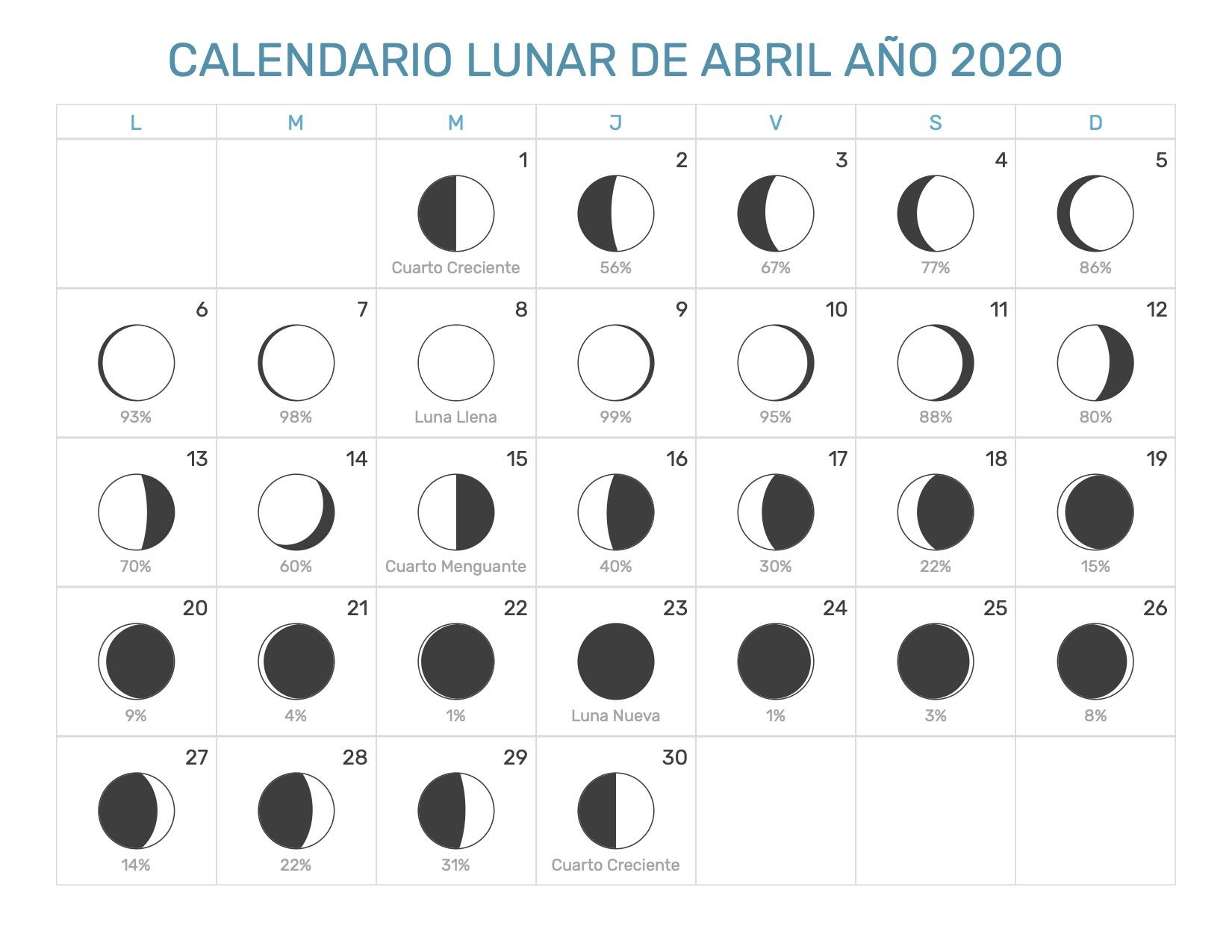 Calendario lunar febrero 2020 uruguay