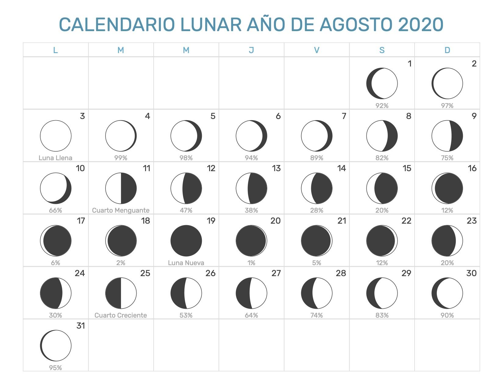 Calendario Agosto 2020.Index Of Print Calendario Lunar 1 2020