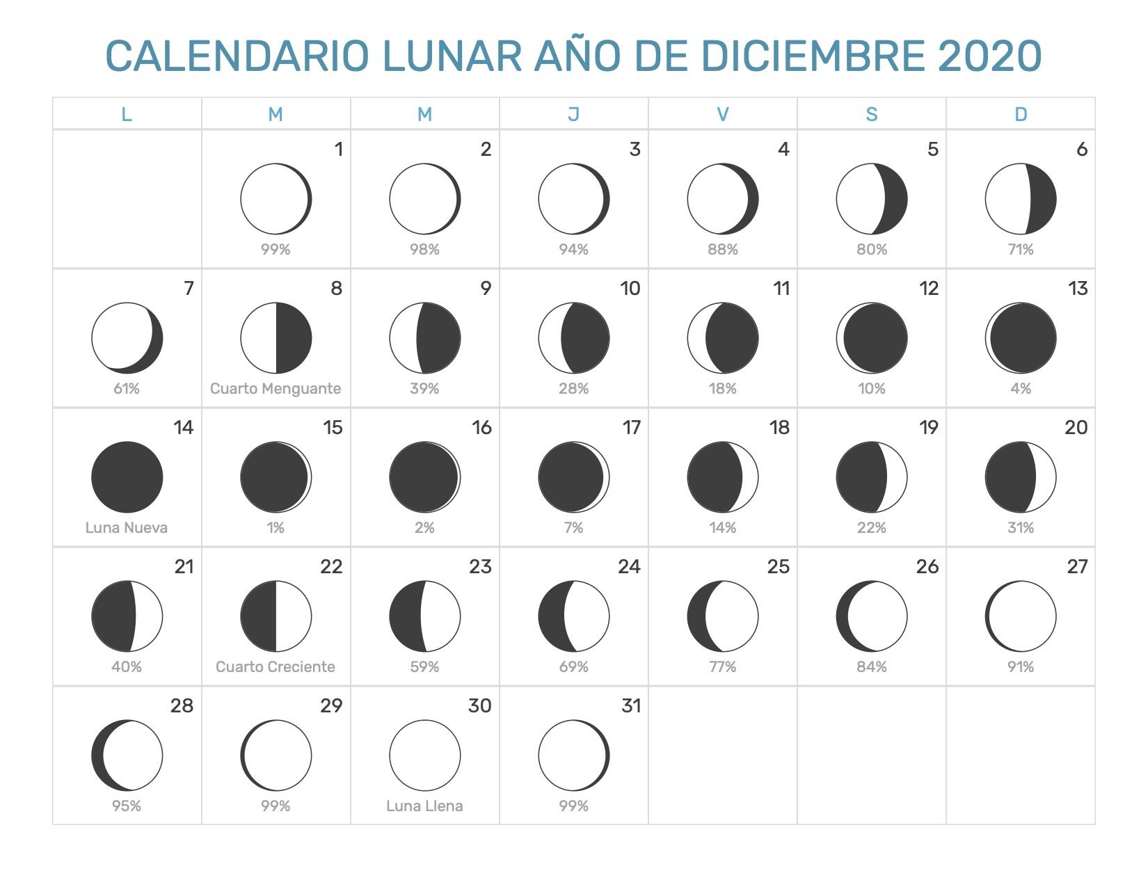 Calendario Diciembre 2020 Para Imprimir.Calendario Lunar Diciembre Ano 2020 Fases Lunares
