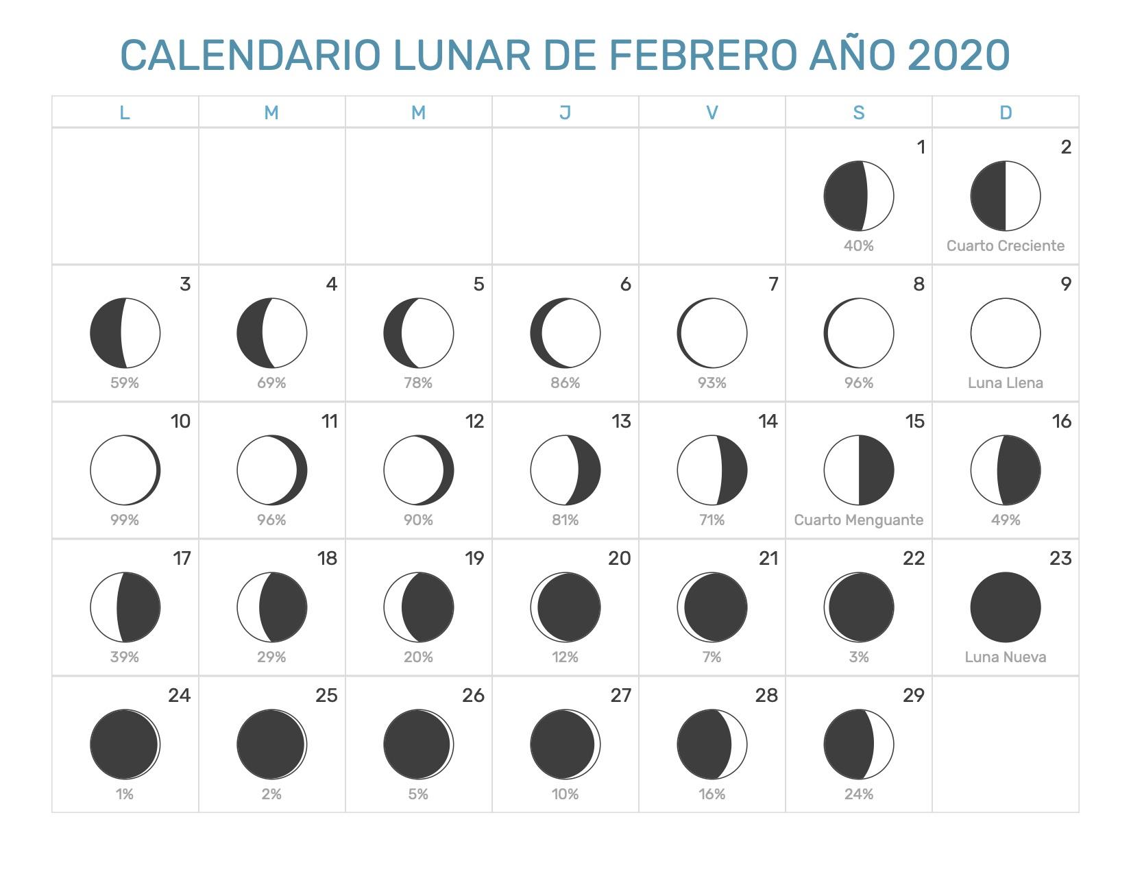 Febrero 2020 Calendario.Calendario Lunar Febrero Ano 2020 Fases Lunares